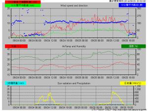 台風16号から温帯性低気圧へ